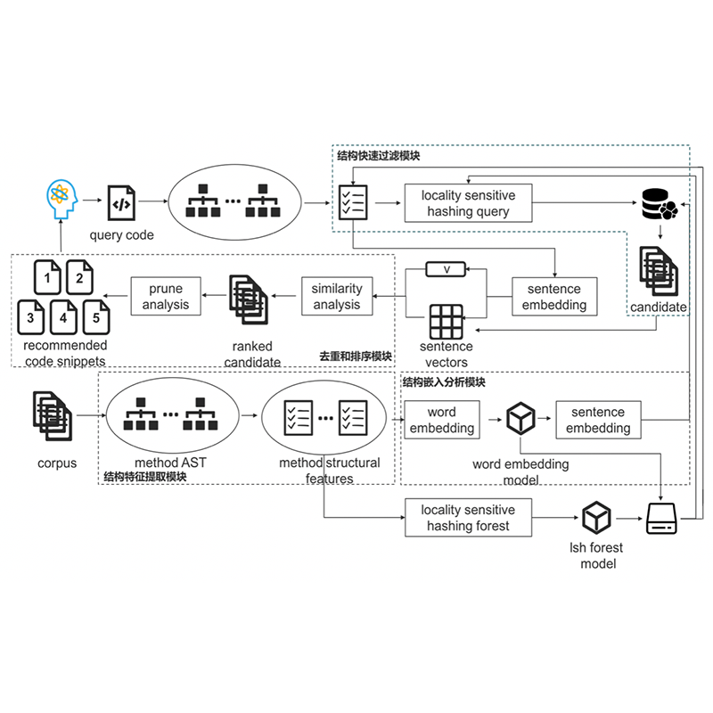 Intelligent Code Recommendation System Based on Structure Embedding Analysis