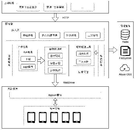 Middle-end System for Android Application Automation Test