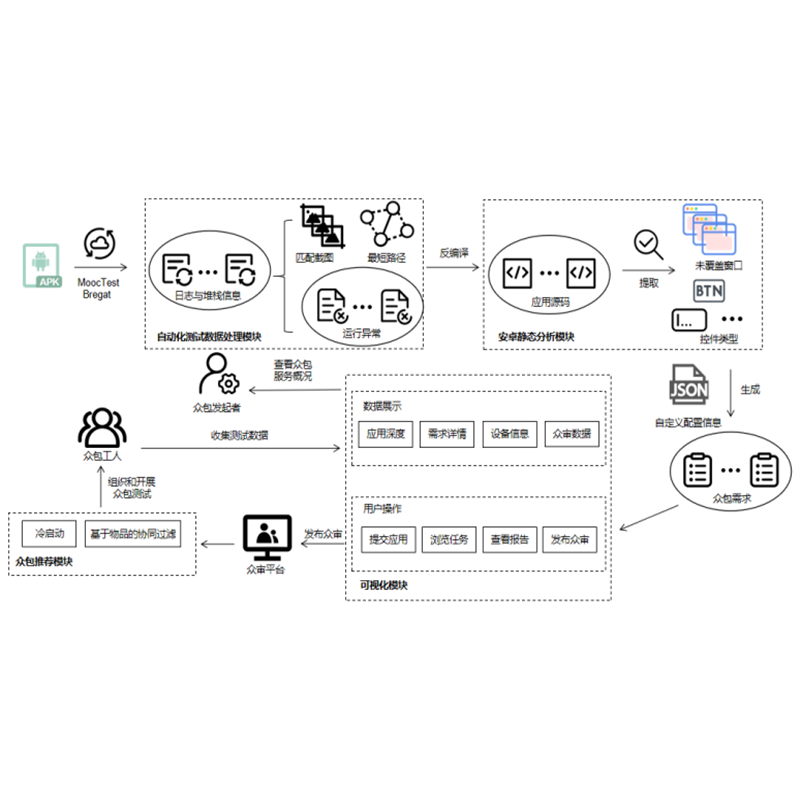 Crowdsourced Testing Requirement Generation System Driven by Android Automatic Testing