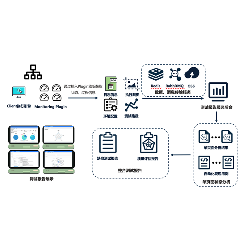 Report Generation Service in Web Application Automation Test System