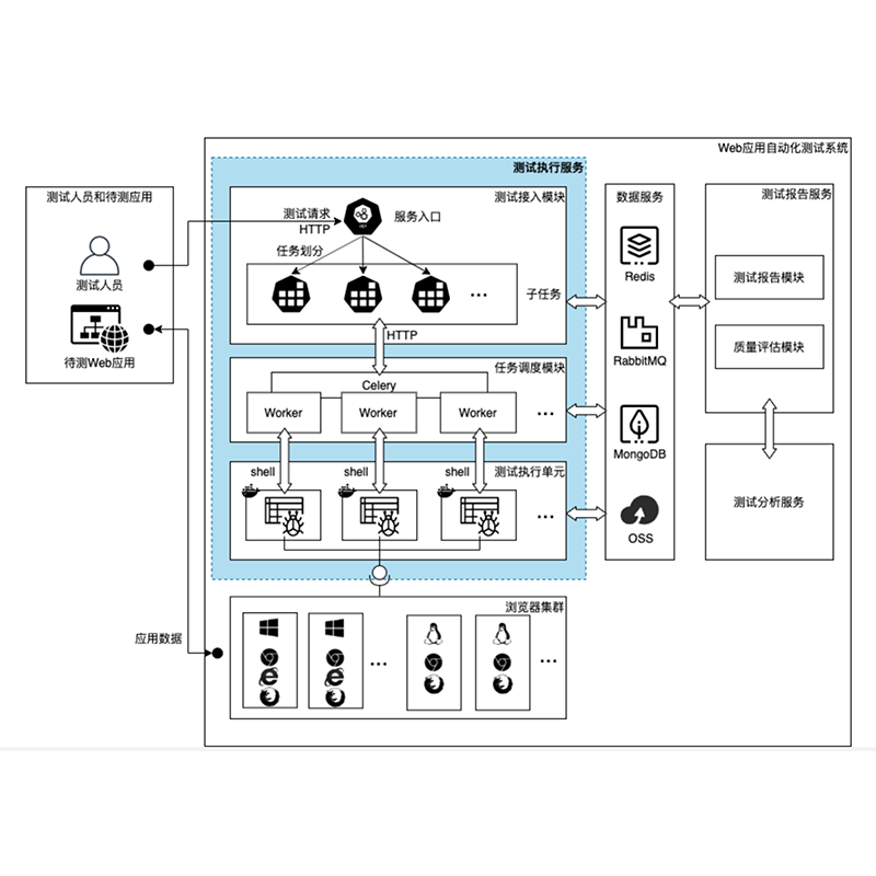Execution Service in Web Application Automation Testing System