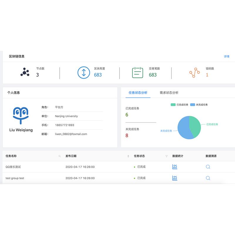 Crowdtest Data Provenance System Based on Consortium Blockchain