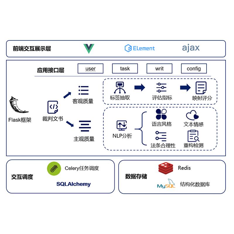 Quality Inspection Platform for Civil Judgement Documents